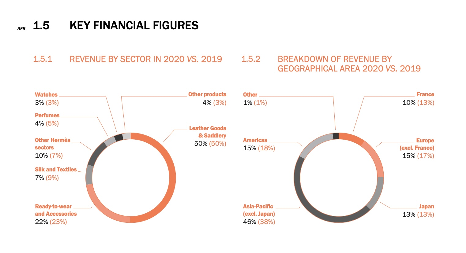 From page 26 of the Annual Report: 1.5 Key Financial Figures