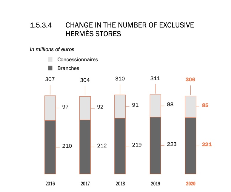 1.5.3.4 Change in the Number of Exclusive Hermès Stores, from page 27 of the report.