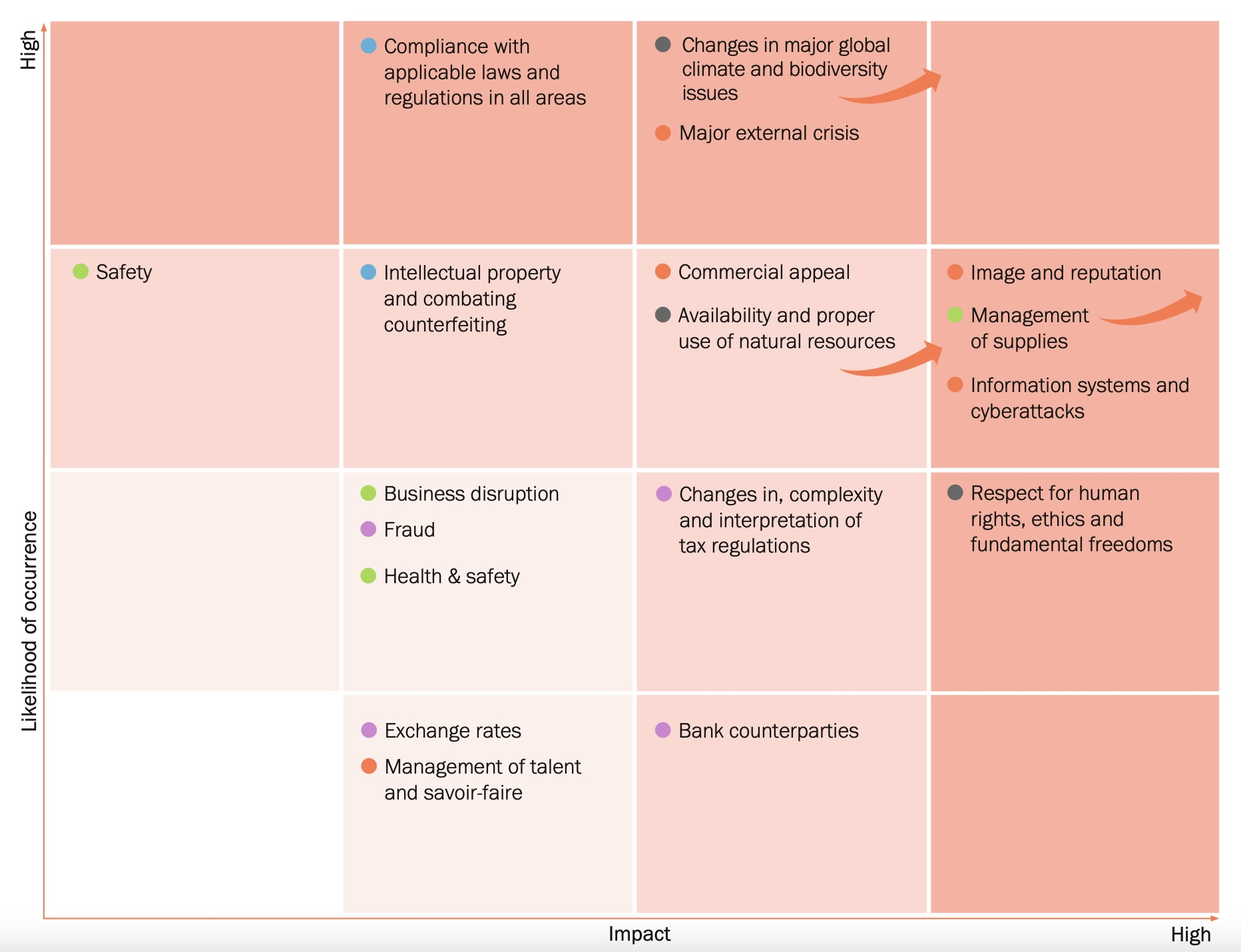 Risk Factors organized by Likelihood and Impact (p.324).