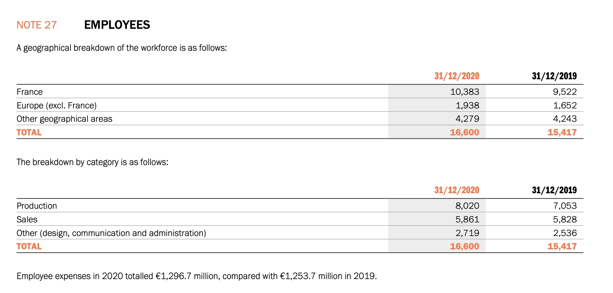 Hermès currently has 16,600 employees worldwide. Page 389.
